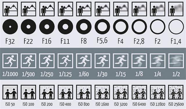 一张图教你看懂单反上的快门ios光圈设置 摄影爱好 第1张