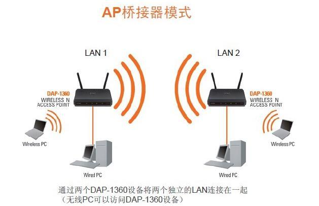 一根网线桥接多个路由器增强wifi信号 PC教程 第1张