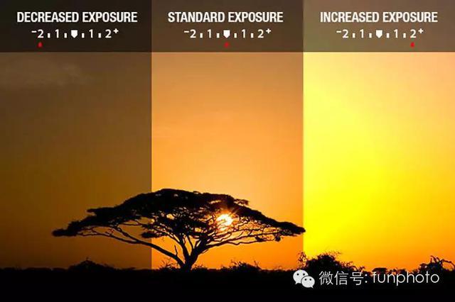 快速了解单反摄影的最基本术语 摄影爱好 第6张